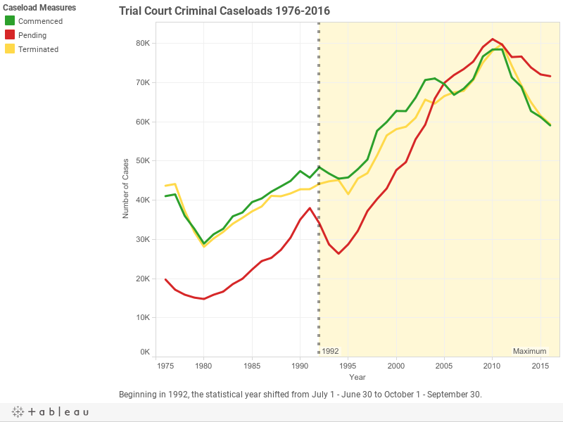 Trial Court Criminal Caseloads 1976-2016