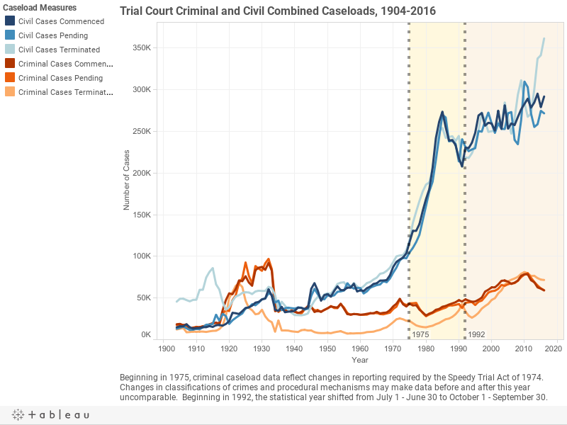Trial Court Criminal and Civil Combined Caseloads, 1904-2016