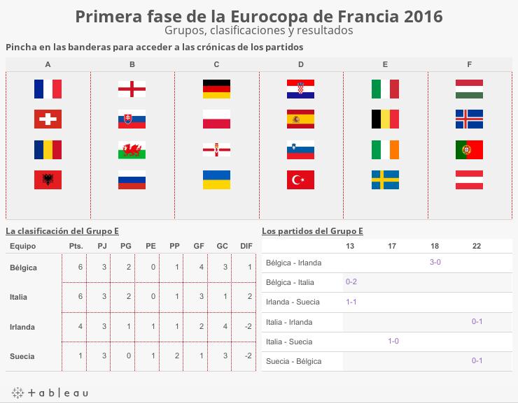 Primera fase de la Eurocopa de Francia 2016Grupos, clasificaciones y resultados