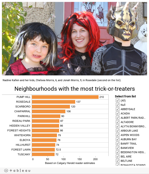 The Trick or Treat Index