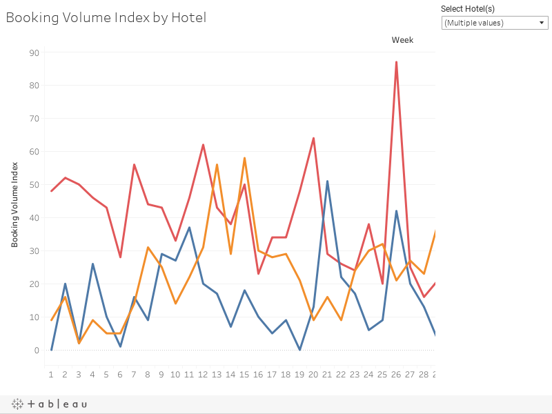Booking Volume Index by Hotel