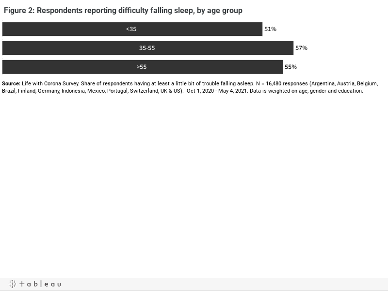 Figure 2: Respondents reporting difficulty falling sleep, by age group
