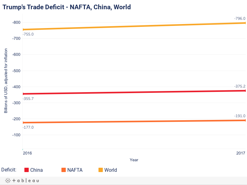 Trade Trade Deficit - One Year In