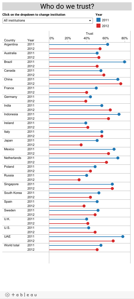 Do we trust our government? See how your country compares ...