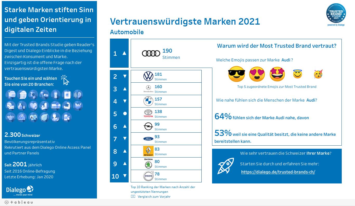 Trusted Brands | Online-Dashboard Schweiz