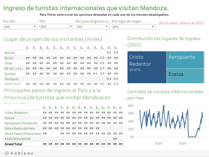 Ingreso de turistas internacionales que visitan Mendoza.Seleccione para filtrar los datos.