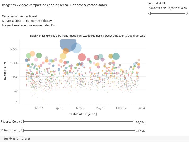 Imágenes y videos compartidos por la cuenta Out of context candidatos.Cada círculo es un tweetMayor altura = más número de favs.Mayor tamaño = más número de rt's.Da clik en los círculos para ir a la imagen del tweet original o al tweet de la cuenta