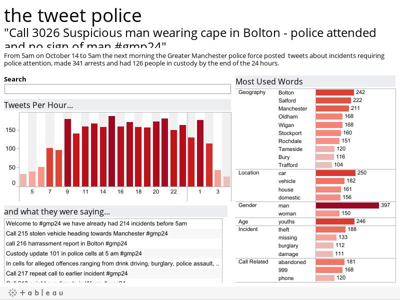 The Tweet Police