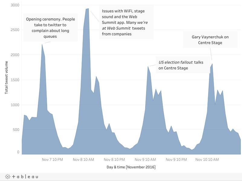 Tweet volume over time