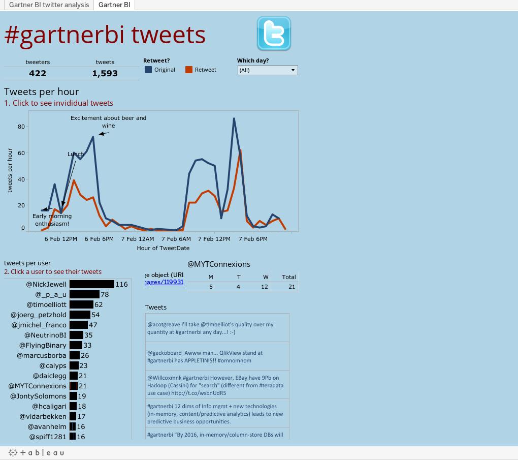 #gartnerbi tweets