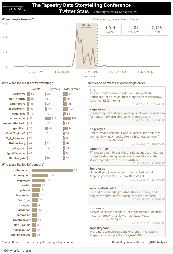 The Tapestry Data Storytelling Conference                                              Twitter Stats    February 26, 2014 Annapolis, MD