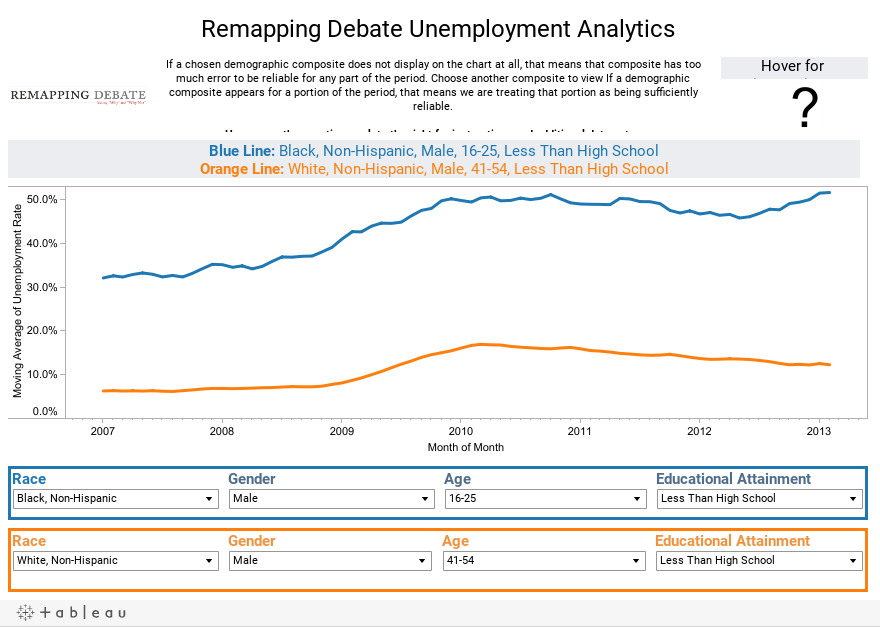 Remapping Debate Unemployment Analytics