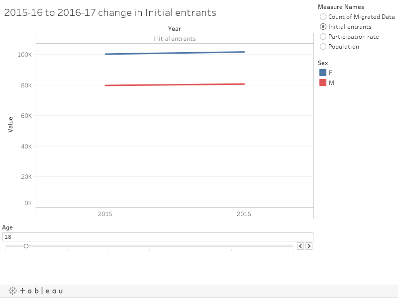 2015-16 to 2016-17 change in Initial entrants