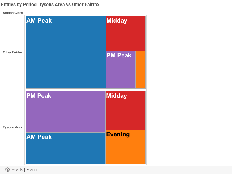 Entries by Period, Tysons Area vs Other Fairfax