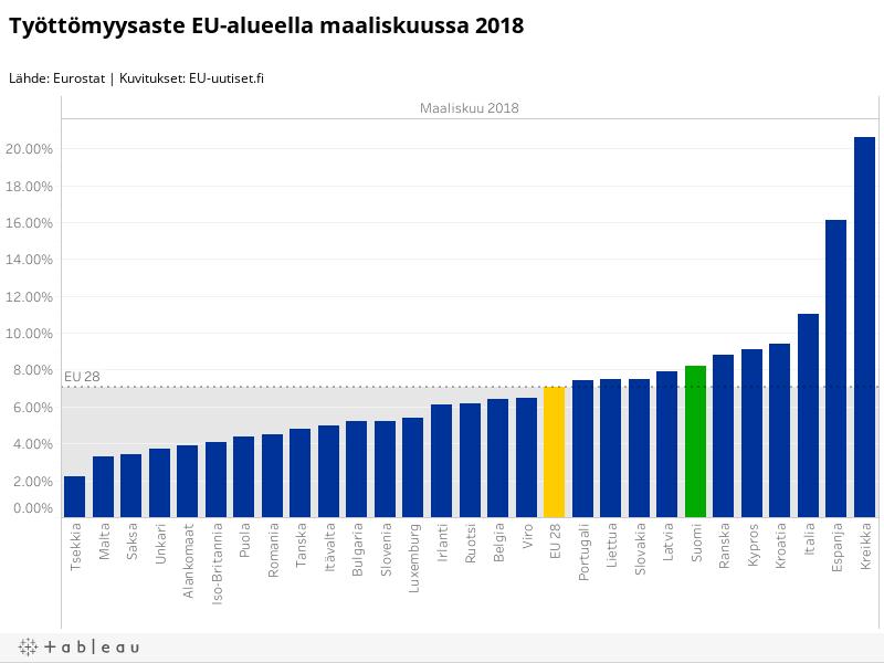 Työttömyysaste EU-alueella maaliskuussa 2018Lähde: Eurostat | Kuvitukset: EU-uutiset.fi