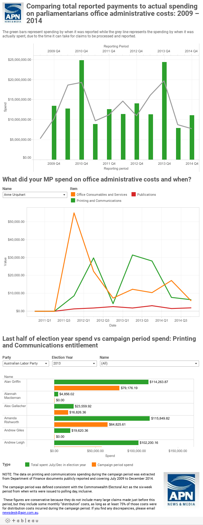 MP Expenditures Interactive