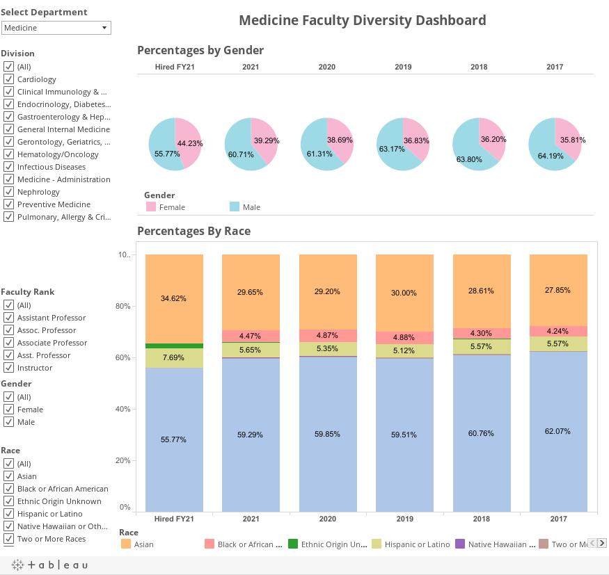 Departmental Faculty Diversity