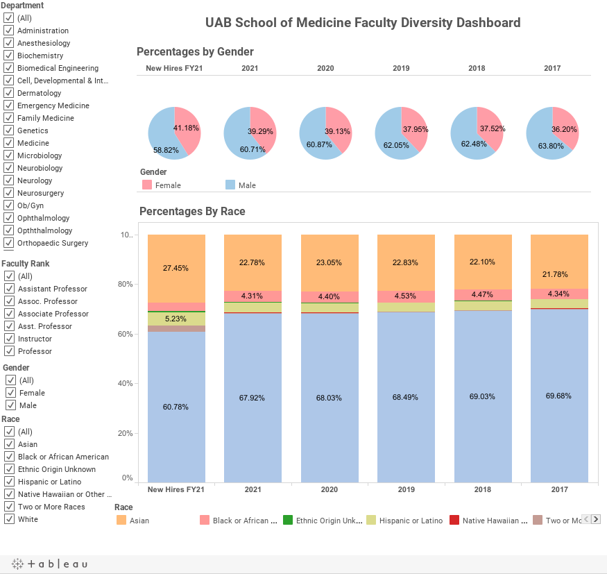 School of Medicine Faculty Diversity