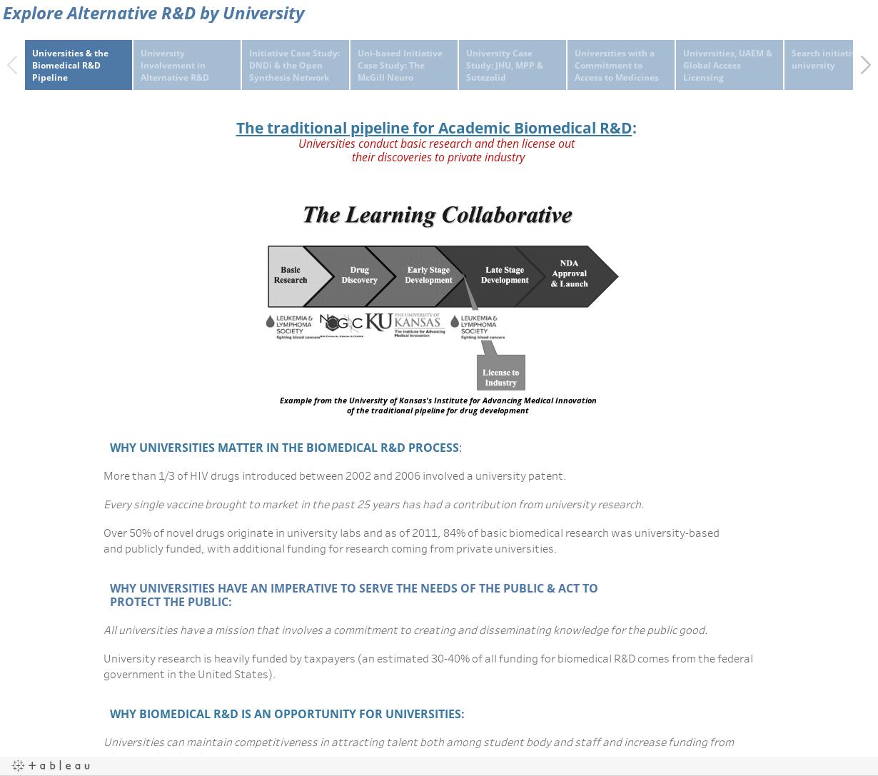 Explore Alternative R&D by University