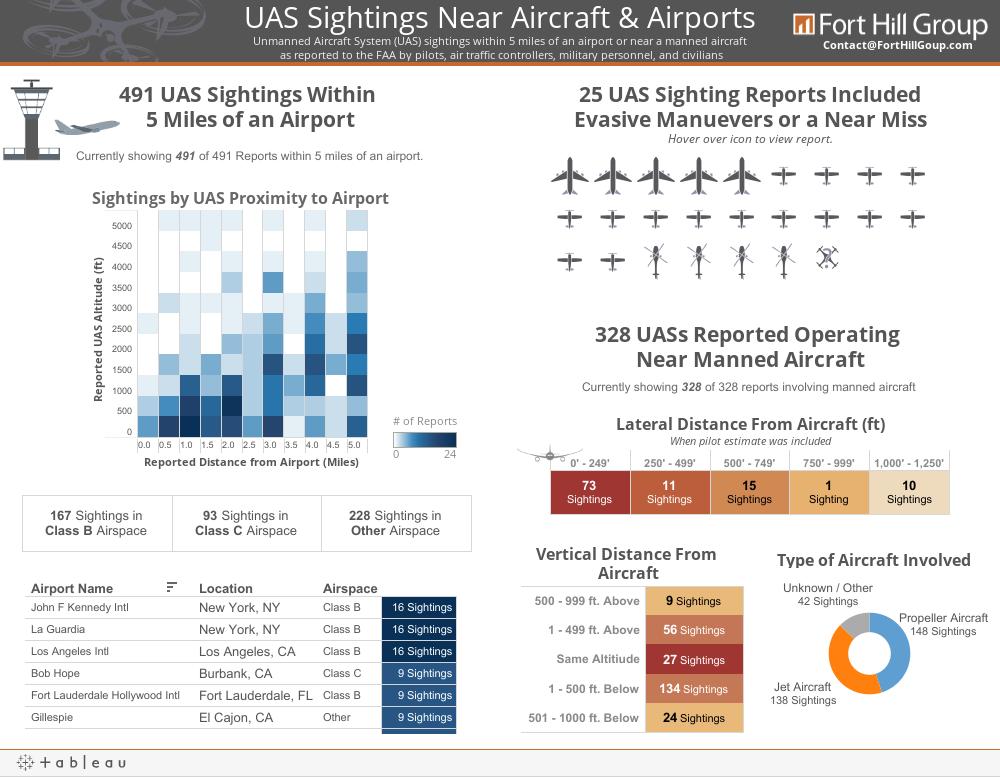Aircraft-Airport Proximity