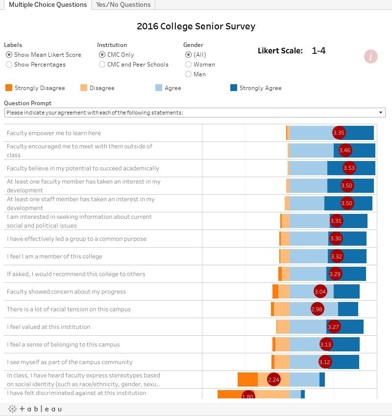 20927fed25f CMC Survey Results