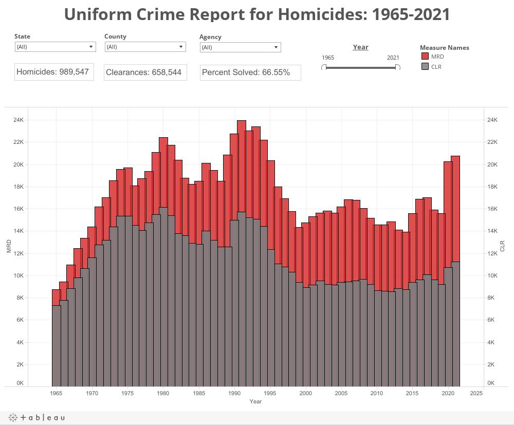 Uniform Crime Report for Homicides: 1965-2020