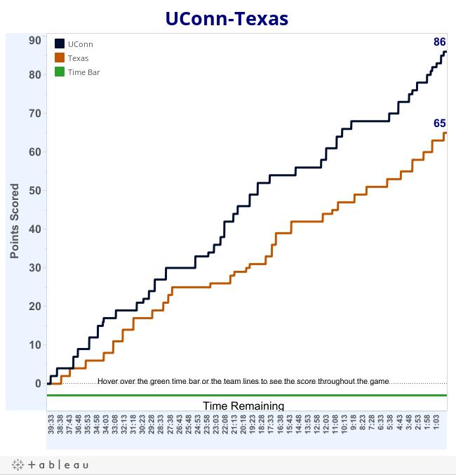 UConn_Texas
