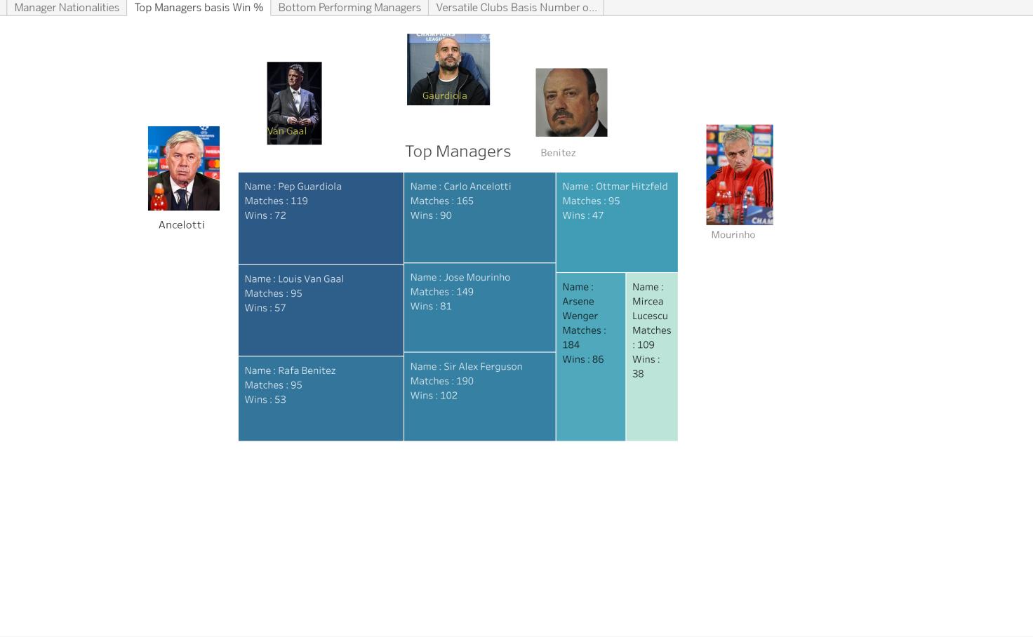 UEFA Champions League | Managers Stats - Gaurav Chavan | Tableau Public