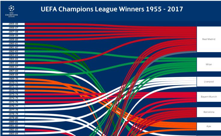 UEFA Champions League Winners 1955-2017 - Frederic Fery | Tableau Public