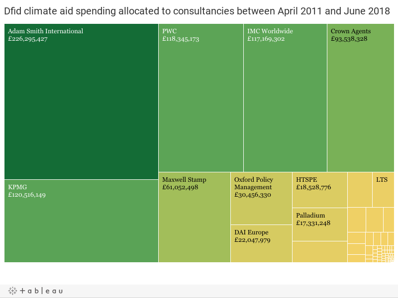 Dfid climate aid spending allocated to consultancies between April 2011 and June 2018