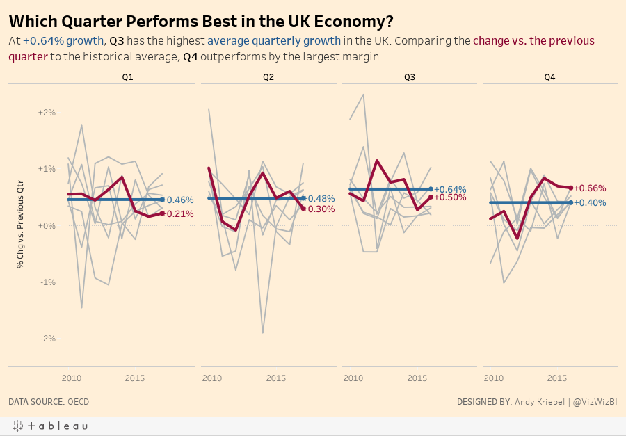 Which Quarter Performs Best in the UK Economy? At +0.64% growth, Q3 has the highest average quarterly growth in the UK. Comparing the change vs. the previous quarter to the historical average, Q4 outperforms by the largest margin.