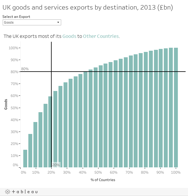 UK goods and services exports by destination, 2013 (£bn)