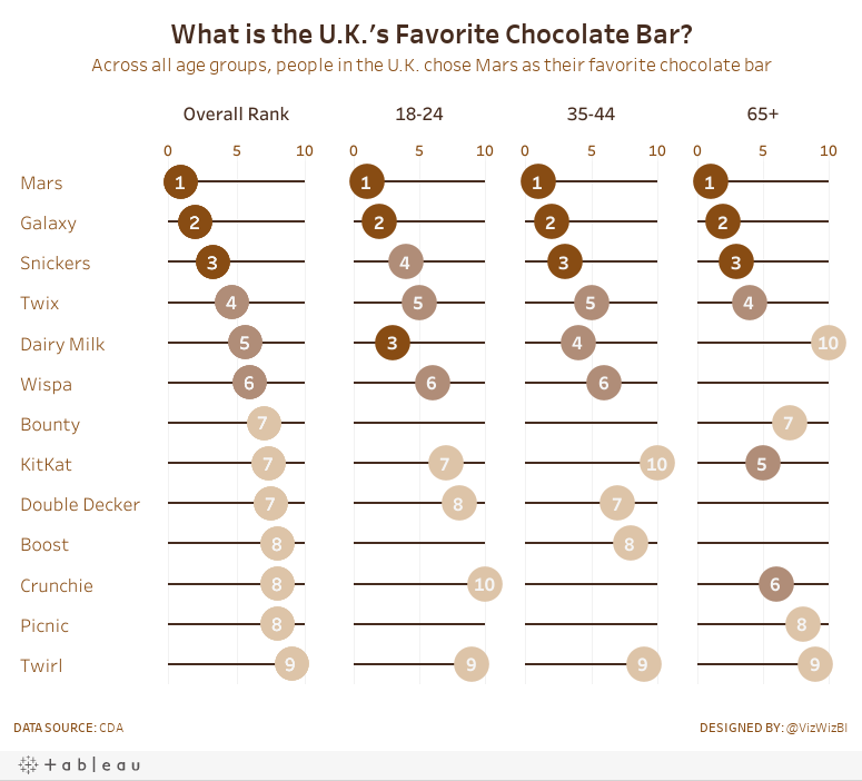 What is the U.K.'s Favorite Chocolate Bar?Across all age groups, people in the U.K. chose Mars as their favorite chocolate bar