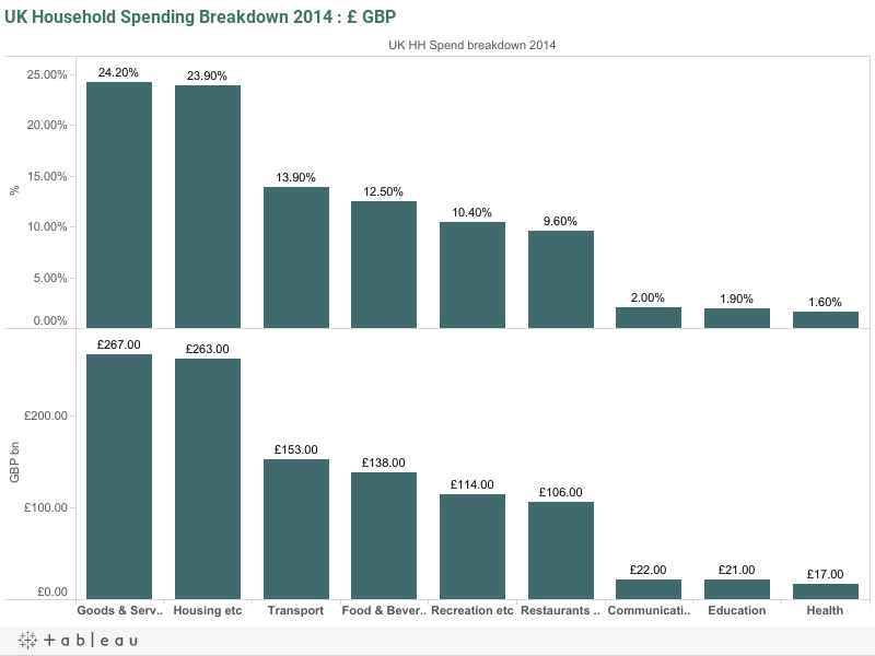 UK Household Spending Breakdown 2014 : £ GBP
