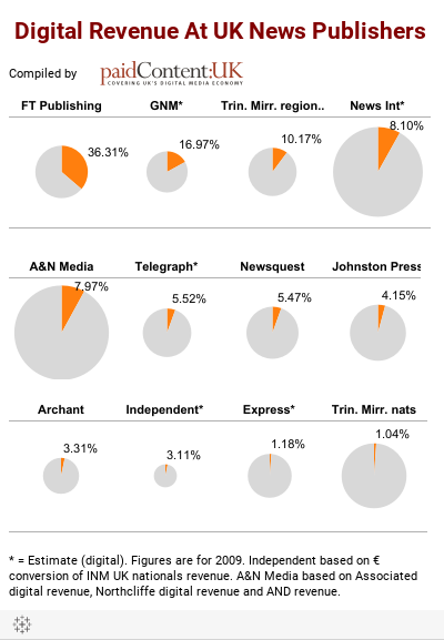 Digital Revenue At UK News Publishers