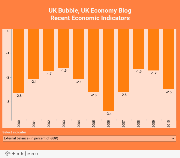 UK Bubble, UK Economy BlogRecent Economic Indicators