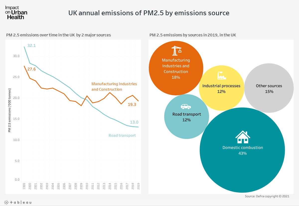 UK annual emissions of PM2.5 by source