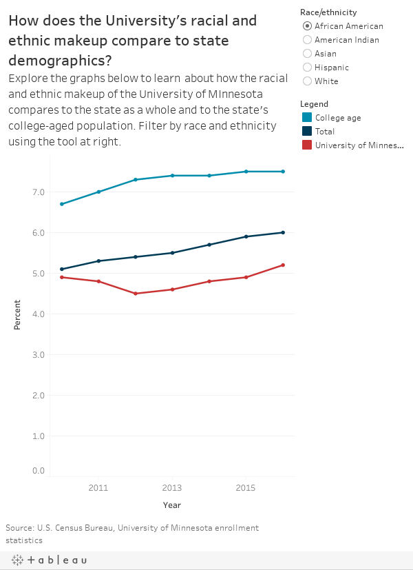 How does the University's racial and ethnic makeup compare to state demographics?Explore the graphs below to learn  about how the racial and ethnic makeup of the University of MInnesota compares to the demographics of Minnesota as a whole and to the stat
