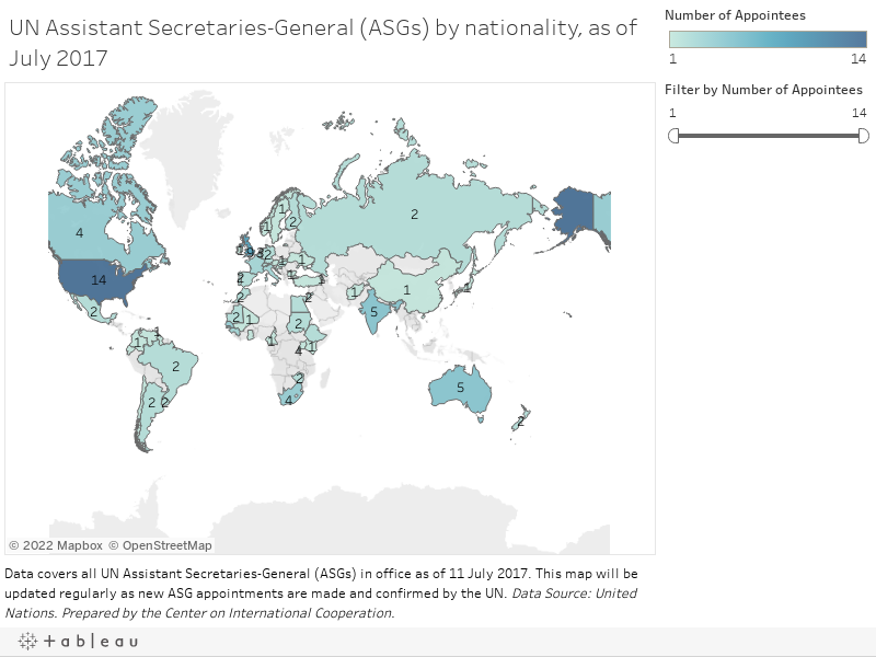 UN Assistant Secretaries-General (ASGs) by nationality, as of May 2017