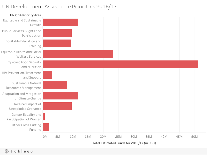 UN Development Assistance Priorities 2016/17