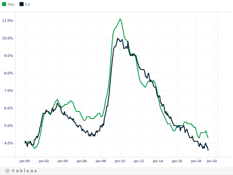 US and Ohio Unemployment Rate
