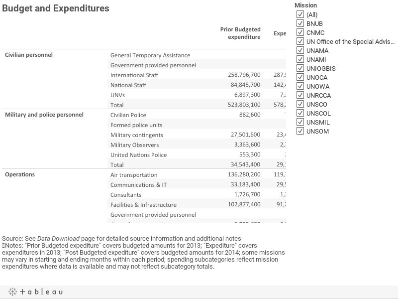 Budget and Expenditures