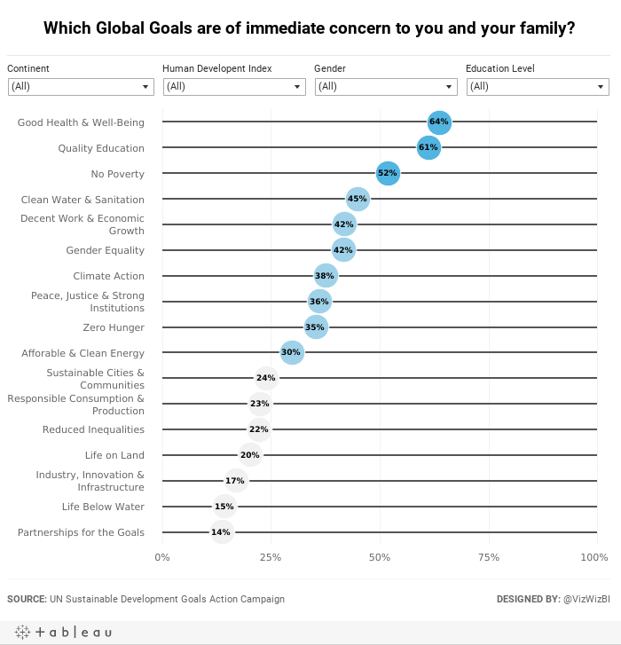 Which Global Goals are of immediate concern to you and your family?