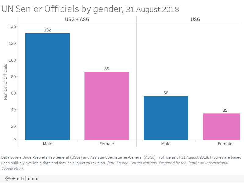 UN Senior Officers by gender, as of May 2017