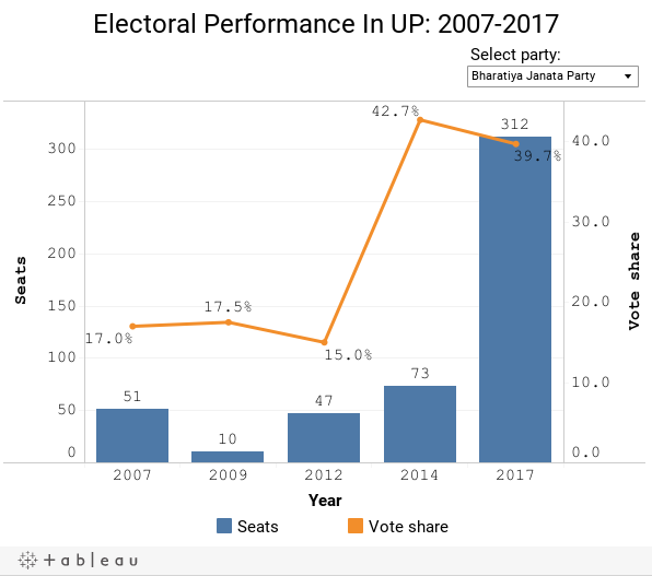 Electoral Performance In UP: 2007-2017