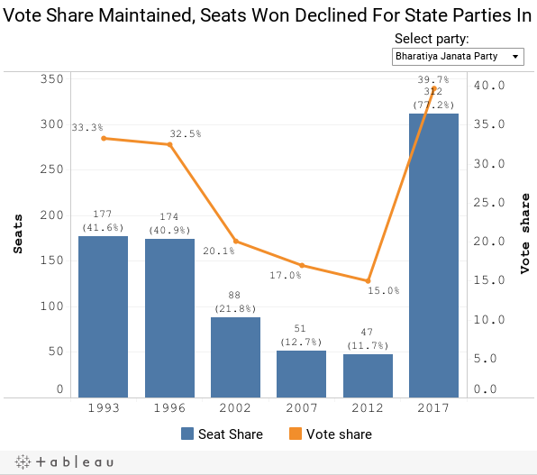 Vote Share Maintained, Seats Won Declined For State Parties In 2017