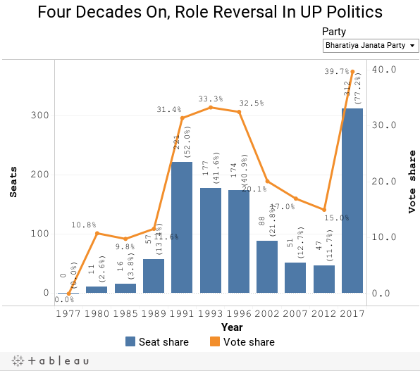Four Decades On, Role Reversal In UP Politics