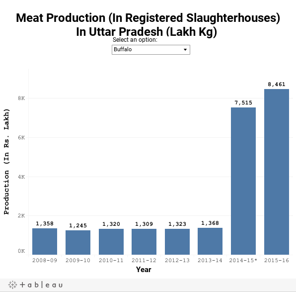 Meat Production (In Registered Slaughterhouses)In Uttar Pradesh (Lakh Kg)