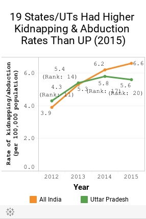 PM And Amit Shah Wrong On UP Crime Data |