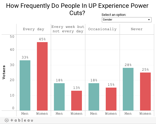How Frequently Do People In UP Experience Power Cuts?